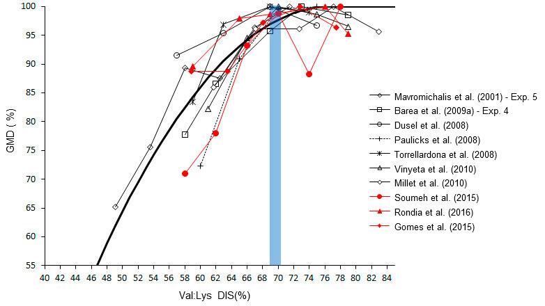 Efecto del ratio valina/lisina sobre el crecimiento en lechones
