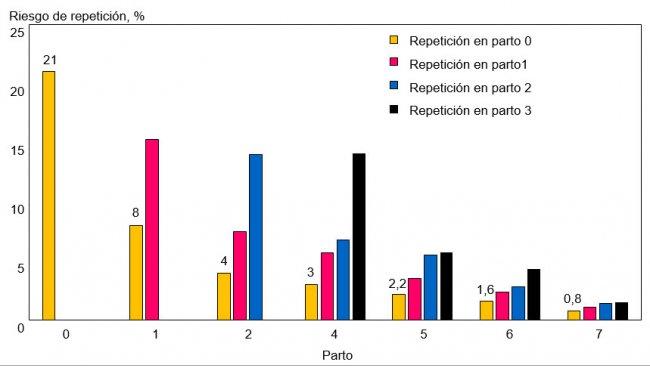 Fig 2. Nuevas repeticiones en cerdas que repiten por primera vez, según número de parto.
