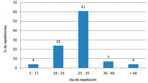 Figura 4. Análisis de repeticiones en el periodo desfavorable (julio - septiembre de 2015).