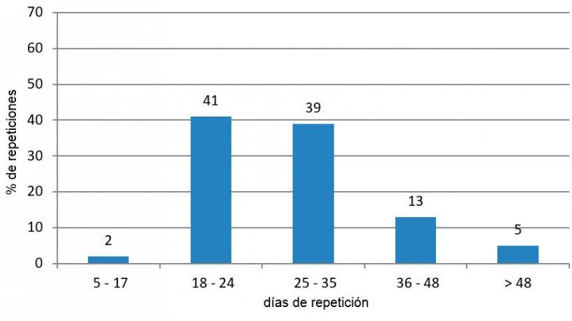 Figura 3. Análisis de repeticiones en el periodo favorable (de enero a junio y de octubre a diciembre de 2015).