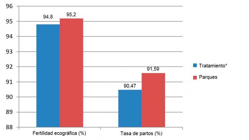 Figura 5. Fertilidad ecográfica y tasa de partos entre diciembre de 2015 y junio de 2016 (*cerdas en jaulas desde el destetehasta 28 días de gestación).