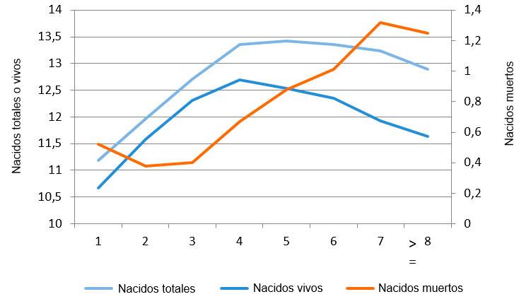 Figura 1. Media de nacidos vivos en 2015 según el número de parto.
