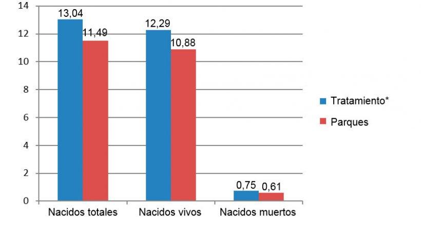 Figura 8. Resultados de las primíparas comparados entre diciembre de 2015 y junio de 2016 (*cerdas en jaulas desde el destetehasta 28 días de gestación).