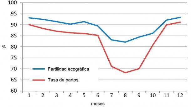 Gráfica 2. Resultados mensuales en 2015 de fertilidad ecográfica y tasa de partos.