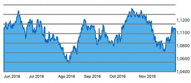 Gráfico 4. Evolución de la cotización barril de petróleo Brent en los últimos 6 meses.