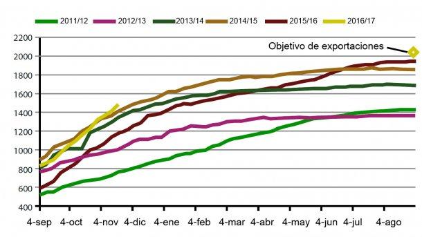 Gráfico 3. Evolución de las exportaciones de Soja USA durante la presente campaña, las 5 anteriores y objetivo 2017