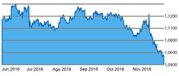 Gráfico 1. Evolución del cambio Euro/Dólar en los últimos 6 meses