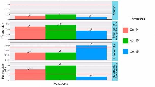 Figura 2: Hallazgos en matadero en 2014-2015 de animales mezclados (cebados en el sitio 1, pero que habían pasado la transición bien en el sitio 1 o en el 2).