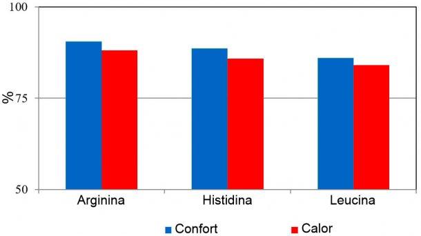 Digestibilidad aparente de aminoácidos en cerdos expuestos a temperatura ambiente de confort (24 ± 2 °C) o de estrés por calor (variación diaria de 30 a 42 °C).