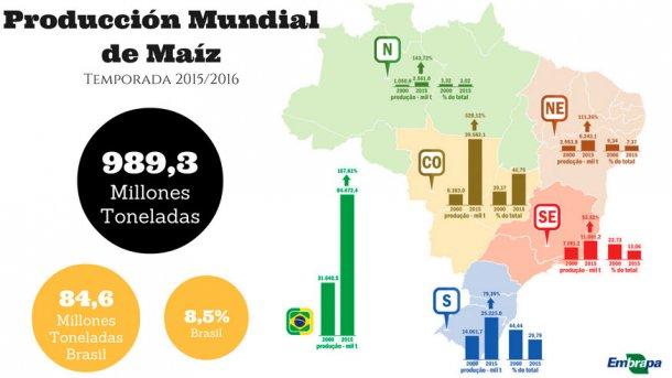 Imagen 2. Producción de maíz en Brasil durante la campaña 2015-16. Fuente: Centro de Inteligencia de Aves y Cerdos. EMBRAPA. Brasil