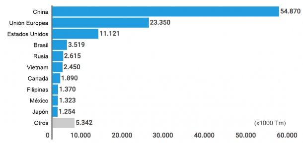 Gráfico 1. Ranking de países productores de carne de cerdo en el año 2015 Fuente: Centro de Inteligencia de Aves y Cerdos. EMBRAPA. Brasil
