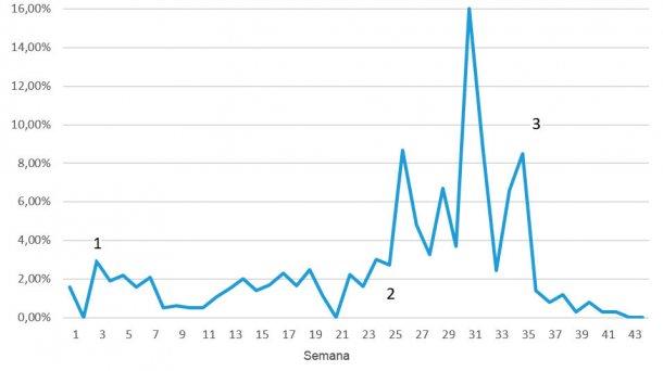 Figura 7. Mortalidad semanal durante los problemas por EE; 1 = reducción de los primeros signos tras 3-4 semanas; 2 = re-emergencia de la enfermedad a un nivel muy superior; 3 = primera semana tras la vacunación