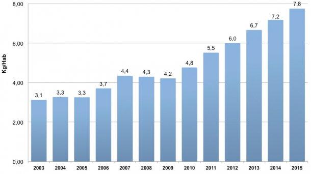Gráfica 4. Consumo per cápita de carne de cerdo en Colombia entre 2003 y 2015. Fuente: Área Económica. PorkColombia