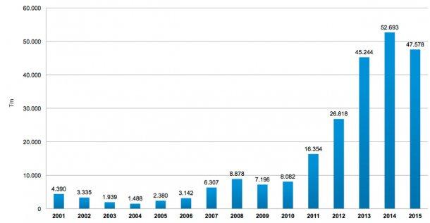 Gráfica 5. Importaciones de carne de cerdo entre los años 2001 y 2015 Fuente: Área Económica. PorkColombia