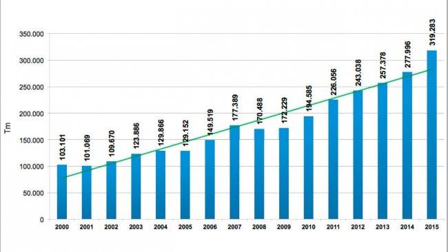 Grafica 3. Producción de carne de cerdo entre los años 2000 y 2015 Fuente: Área Económica PorkColombia. Sistema Nacional de Recaudo. Fondo Nacional de la Porcicultura.
