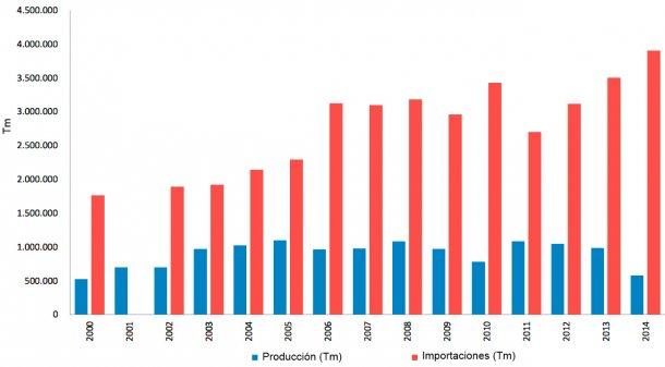 Grafico 1. Producción e importación de maíz en Colombia entre los años 2000 y 2014. Fuente: Federación Nacional de Cultivadores de Cereales.