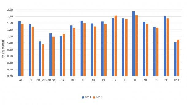 Costos de producción (2015 vs 2014)