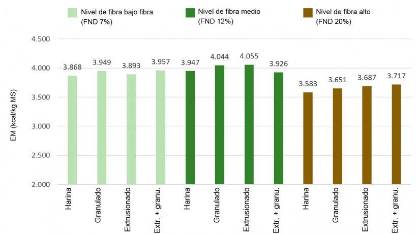 Figura 1: Efectos de los niveles de fibra y del tratamiento tecnológico en el valor de energía metabolizable (EM), kcal/kg MS  (Rojas et al, 2016)