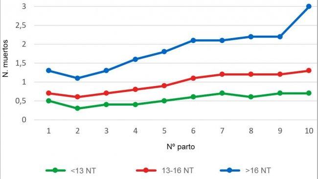 Gráfica 3: Media de lechones nacidos muertos según el orden de parto para las camadas de menos de 13, entre 13 y 16 o más de 16 lechones nacidos totales (NT). El análisis se basa en 93.896 partos de cerdas hiperprolíficas que tuvieron lugar entre octubre de 2014 y septiembre 2016