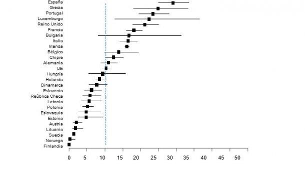 Figura 1. Prevalencia de Salmonella en cerdos de engorde en los países de la UE (EFSA, 2008)