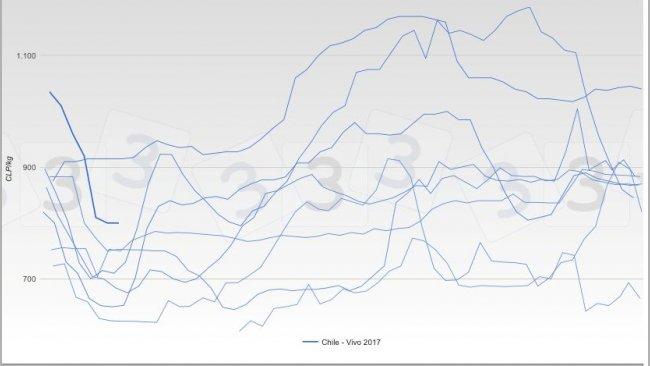 Grafica 2. Evolución de las cotización durante el año en los últimos 7 años en Chile.