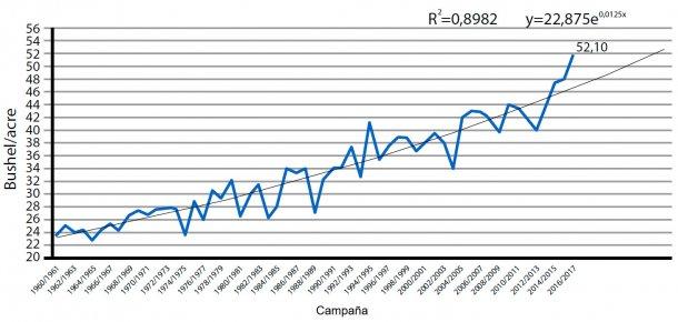 Gráfico2. Rendimiento de producción de haba de soja en USA. Dato en bushel por acre. Fuente: USDA