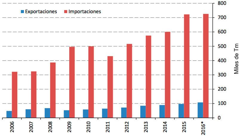 Imagen 4. Evolución del comercio exterior de la carne de cerdo en México (miles de Tm). Fuente: Sistema de información comercial vía internet del gobierno mexicano.