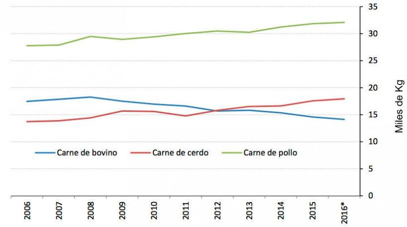Imagen 3. Evolución del consumo de carnes en México (Kg per cápita y año). Fuente: Consejo Nacional de la Población y USDA