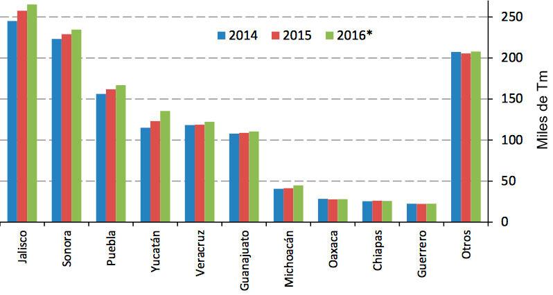 Imagen 2. Producción de carne de cerdo por estado (miles de Tm) de 2014 a 2016. Fuente: Servicio de información agroalimentaria y pesquera, SIAP.