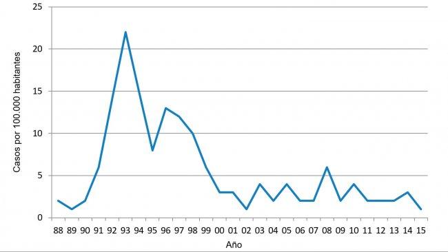 Figura 1. Incidencia anual de salmonelosis humana en carne de cerdo danesa (Informe anual 2015 del Centro danés de Zoonosis)