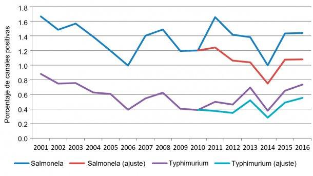 Figura 2. Porcentaje de canales positivas a salmonela por año.