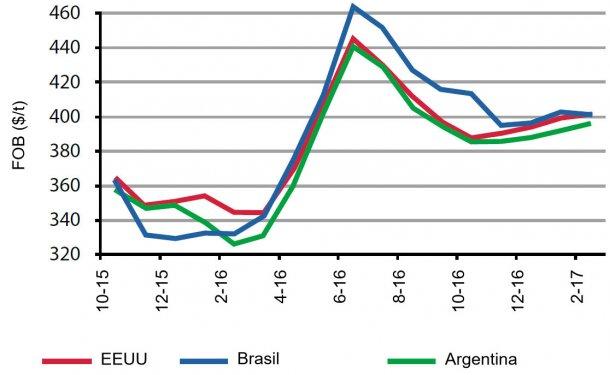 Figura 5. Evolución de precios de la soja en disintos orígenes. Fuente: USDA