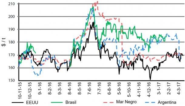 Figura 1. Evolución del precio del maíz en disintos orígenes. Fuente: USDA