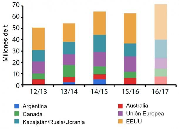 Figura 3. Producción mundial de trigo de los principales exportadores. Fuente: USDA
