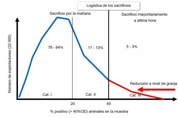 Figura1. Distribución de las explotacionespor categorías al inicio del programa alemán de monitorización de salmonelaen 2014.