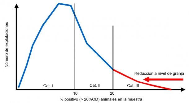 Figura3.Enfoque planificado del programa alemán de monitorizaciónde salmonela una vez logradauna reducción significativa de la prevalencia de Salmonella.