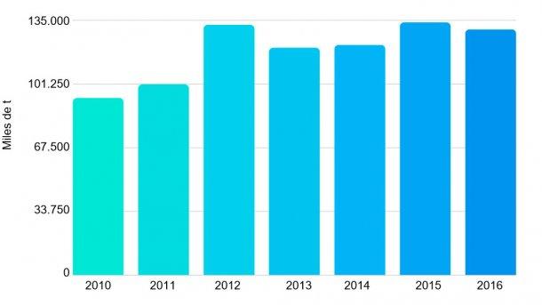 Gráfica 2. Exportaciones de carne de cerdo entre 2010 y 2016. Fuente: Oficina de Estudios y Políticas Agrarias de Chile