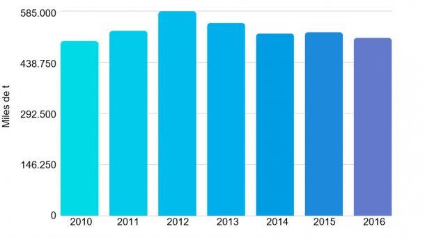 Gráfica 1. Producción de carne de cerdo entre 2010 y 2016. Fuente: Oficina de Estudios y Políticas Agrarias de Chile