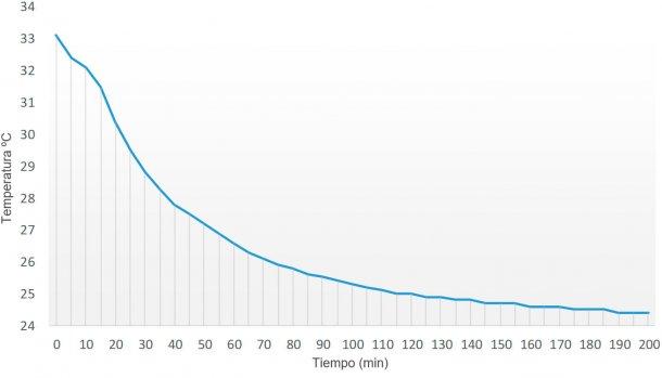 Figura 1. Curva de descenso de temperatura a lo largo del tiempo (min) de una dosis seminal (90 ml) preparada a 33ºC en un laboratorio con una temperatura ambiental controlada de 24ºC.