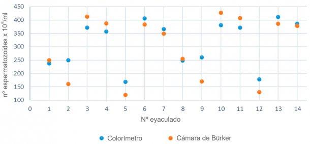 Figura 2. Comparación de la concentración espermática calculada entre un colorímetro y la cámara de Bürker para una misma muestra de semen.
