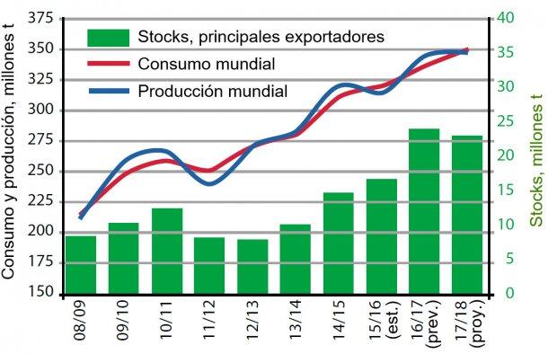Figura 4. Evolución de la oferta y demanda mundial de soja y estocs de los principales exportadores Argentina, Brasil y USA). Fuente: USDA