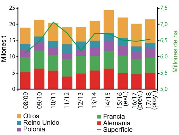 Figura 5. Evolución de la producción de colza en Europa. Fuente: USDA