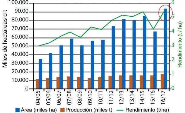 Figura 1. Evolución de la producción de maíz en Brasil. Fuente: USDA.