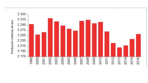 En 2016, la producción porcina francesa aumentó ligeramente.