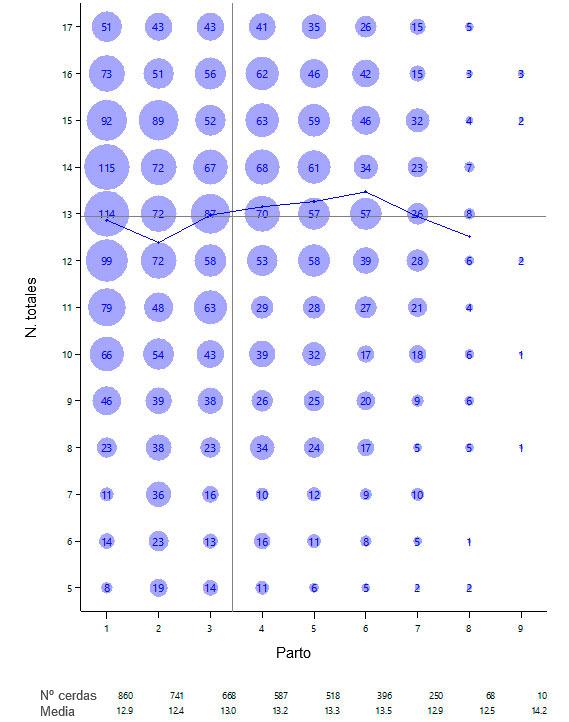 Gráfico 1.- Nacidos totales por nº de parto, abril 15-marzo 16.