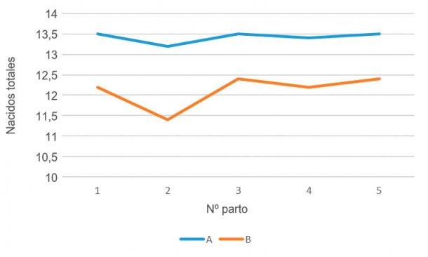 Gráfico 2- Prolificidad por nº de parto, genética A vs genética B, abril 15-marzo 16