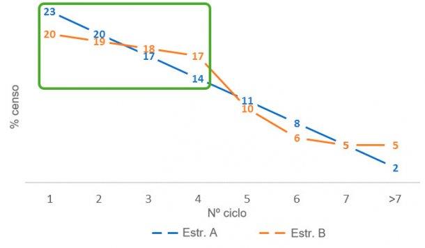 Figura 3. Diferencias en la proporción de cerdas jóvenes entre las estructuras censales A y B.