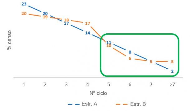 Figura 4. Diferencias en la proporción de cerdas viejas entre las estructuras censales A y B.