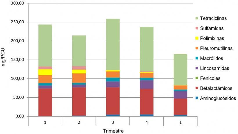 Figura 1. Ejemplo de la evolución del consumo antibióticos mg/PCU en una Integradora. Los 4 primeros trimestres son del 2016 y el 5 es 2017.
