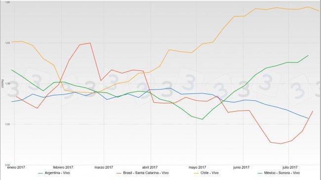 Gráfica 1. Cotizaciones del cerdo durante el primer semestre de 2017 en Brasil, México, Argentina y Chile. Fuente: Tablero de cotizaciones del cerdo en www.3tres3.com